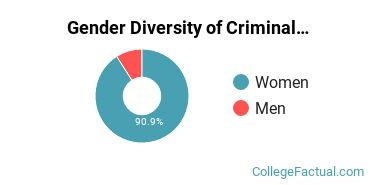 Pace University Gender Breakdown of Criminal Justice & Corrections Master's Degree Grads