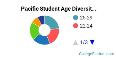 Pacific Student Age Diversity