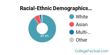 Racial-Ethnic Demographics of Pacific Faculty