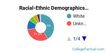 Pacific University Graduate Students Racial-Ethnic Diversity Pie Chart