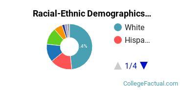 Pacific University Undergraduate Racial-Ethnic Diversity Pie Chart