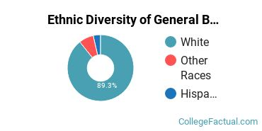 Ethnic Diversity of General Business/Commerce Majors at Pennsylvania State University - Mont Alto