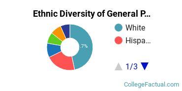 Ethnic Diversity of General Psychology Majors at Pepperdine University