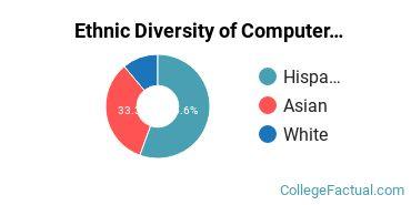 Ethnic Diversity of Computer Engineering Majors at Point Loma Nazarene University