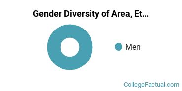 Presentation College Gender Breakdown of Area, Ethnic, Culture, & Gender Studies Bachelor's Degree Grads