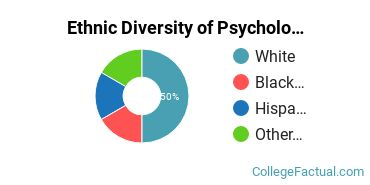 Ethnic Diversity of Psychology Majors at Presentation College