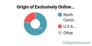 Origin of Exclusively Online Students at Queens University of Charlotte
