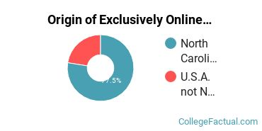 Origin of Exclusively Online Graduate Students at Queens University of Charlotte