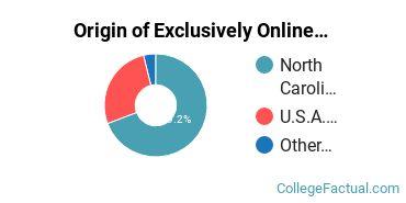 Origin of Exclusively Online Undergraduate Degree Seekers at Queens University of Charlotte
