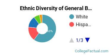 Ethnic Diversity of General Biology Majors at Regis University
