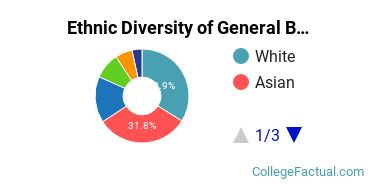 Ethnic Diversity of General Biology Majors at Rutgers University - New Brunswick