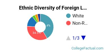 Ethnic Diversity of Foreign Languages & Linguistics Majors at Rutgers University - New Brunswick