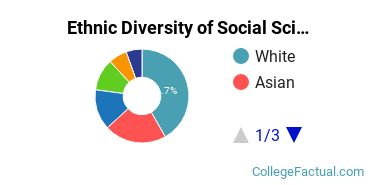 Ethnic Diversity of Social Sciences Majors at Rutgers University - New Brunswick