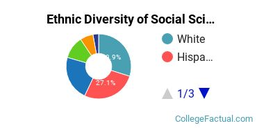 Ethnic Diversity of Social Sciences Majors at Rutgers University - Newark
