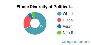 Ethnic Diversity of Political Science & Government Majors at Salve Regina University