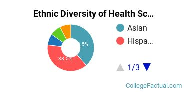 Ethnic Diversity of Health Sciences & Services Majors at San Diego State University