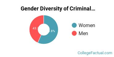 SDSU Gender Breakdown of Criminal Justice & Corrections Bachelor's Degree Grads