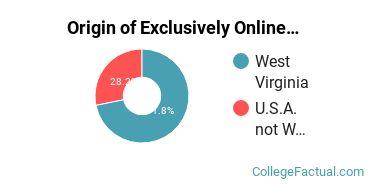 Origin of Exclusively Online Graduate Students at Shepherd University