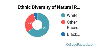 Ethnic Diversity of Natural Resources Conservation Majors at Shippensburg University of Pennsylvania