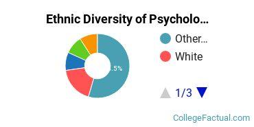 Ethnic Diversity of Psychology Majors at Sofia University