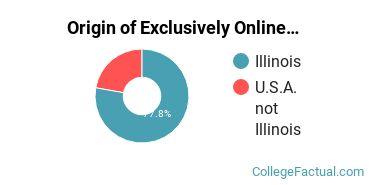 Origin of Exclusively Online Undergraduate Degree Seekers at Southern Illinois University Edwardsville