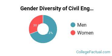 SIUE Gender Breakdown of Civil Engineering Bachelor's Degree Grads