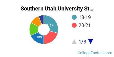 Southern Utah University Student Age Diversity