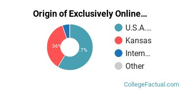 Origin of Exclusively Online Students at Southwestern College