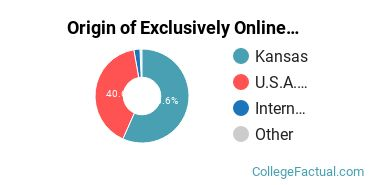 Origin of Exclusively Online Graduate Students at Southwestern College