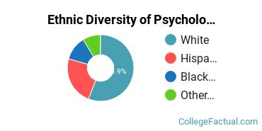 Ethnic Diversity of Psychology Majors at The Chicago School of Professional Psychology at Los Angeles