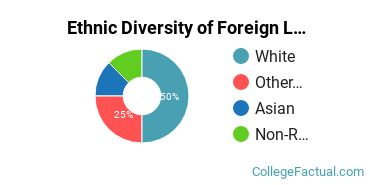 Ethnic Diversity of Foreign Languages & Linguistics Majors at The College of Wooster