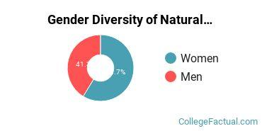 UT Chattanooga Gender Breakdown of Natural Resources & Conservation Bachelor's Degree Grads