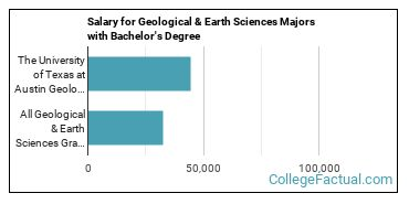 The Geology Major At The University Of Texas At Austin College Factual