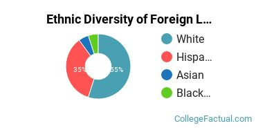 Ethnic Diversity of Foreign Languages & Linguistics Majors at University of Alabama at Birmingham