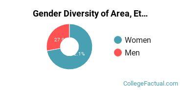 Arizona Gender Breakdown of Area, Ethnic, Culture, & Gender Studies Bachelor's Degree Grads