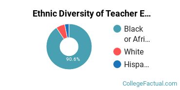 Ethnic Diversity of Teacher Education Subject Specific Majors at University of Arkansas at Pine Bluff