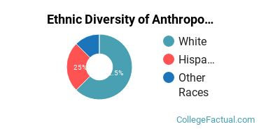 Ethnic Diversity of Anthropology Majors at University of California - Berkeley