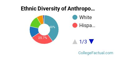 Ethnic Diversity of Anthropology Majors at University of California - Davis