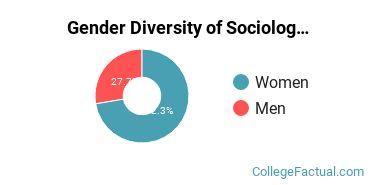 UCLA Gender Breakdown of Sociology Bachelor's Degree Grads