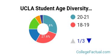 UCLA Student Age Diversity
