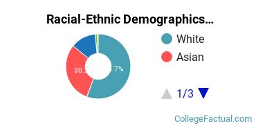 Racial-Ethnic Demographics of UCLA Faculty