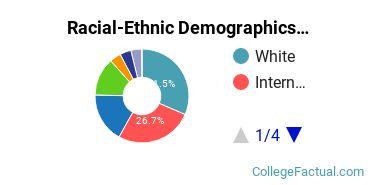 University of California - Los Angeles Graduate Students Racial-Ethnic Diversity Pie Chart