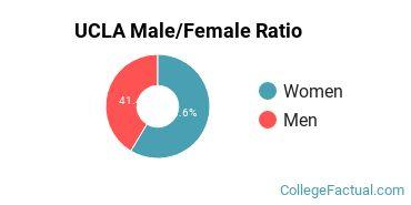 UCLA Gender Ratio