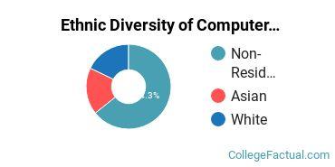 Ethnic Diversity of Computer & Information Sciences Majors at University of California - Santa Barbara