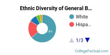 Ethnic Diversity of General Biology Majors at University of Denver