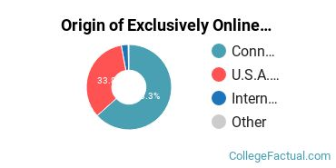 Origin of Exclusively Online Graduate Students at University of Hartford