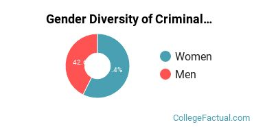 University of Houston - Downtown Gender Breakdown of Criminal Justice & Corrections Bachelor's Degree Grads