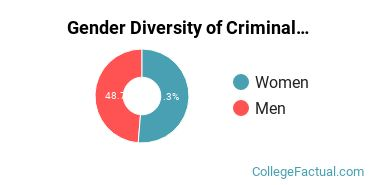 University of Houston - Downtown Gender Breakdown of Criminal Justice & Corrections Master's Degree Grads