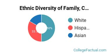 Ethnic Diversity of Family, Consumer & Human Sciences Majors at University of Idaho
