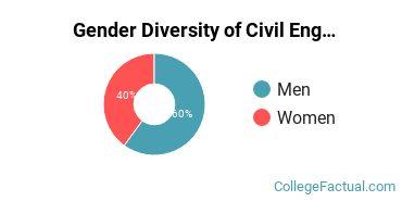 UIC Gender Breakdown of Civil Engineering Master's Degree Grads
